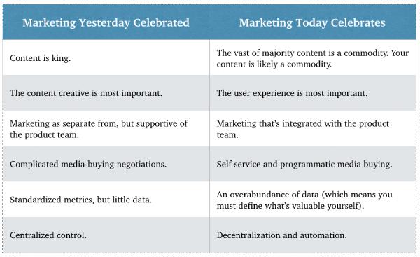 Traditional marketing vs modern marketing