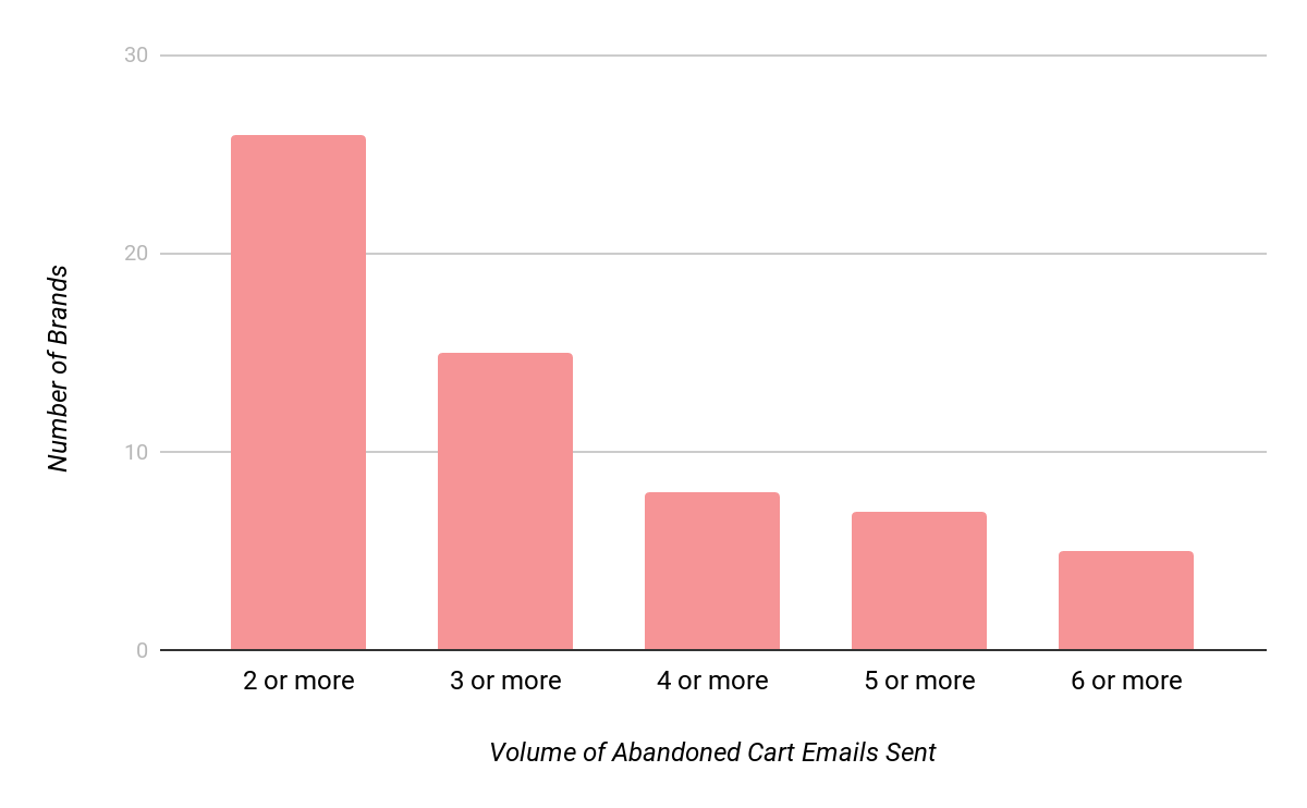 Volume of Abandoned Cart emails sent