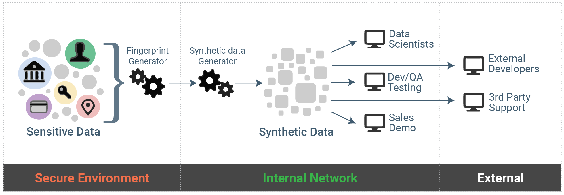Block diagram for synthetic data
