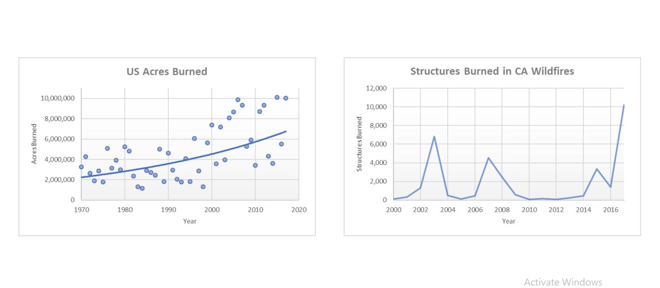 Acres Burned & Buildings Burned graphs