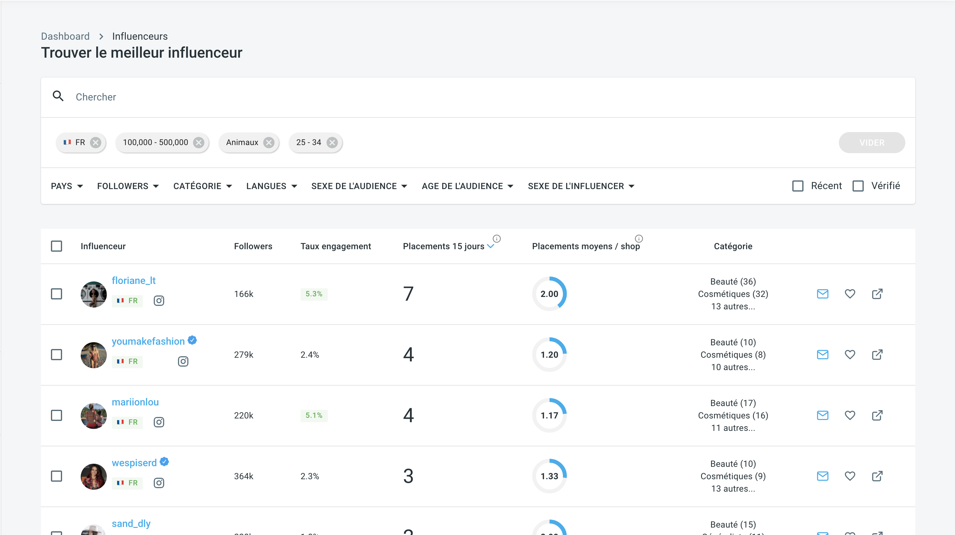 Influspy influenceur dashboard filtre analyse