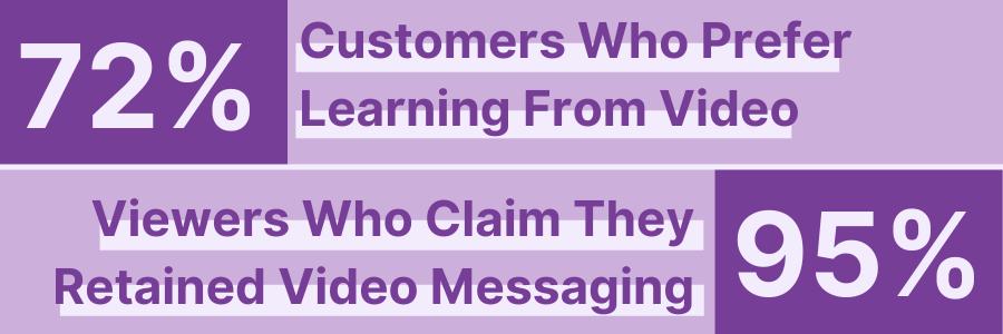 Video Messaging Retention