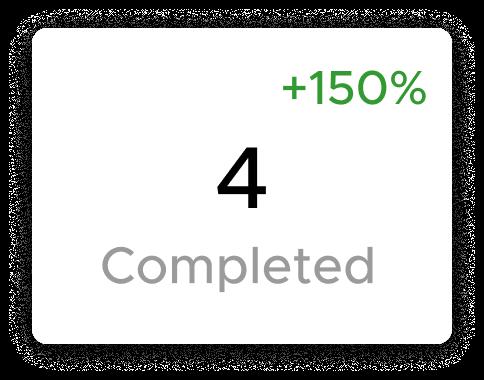 Number of Orders completed through Aliud Seller App.