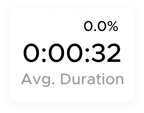 Buyer average duration on your MyStore and Offers.
