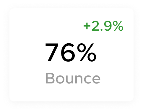 Average bounce rate information from Aliud IQ Insights.