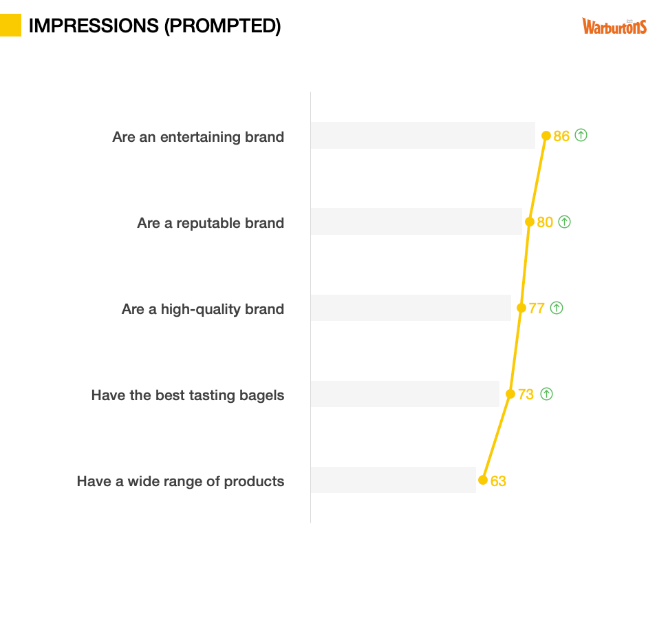 Advertising Testing metrics - Impressions (prompted)