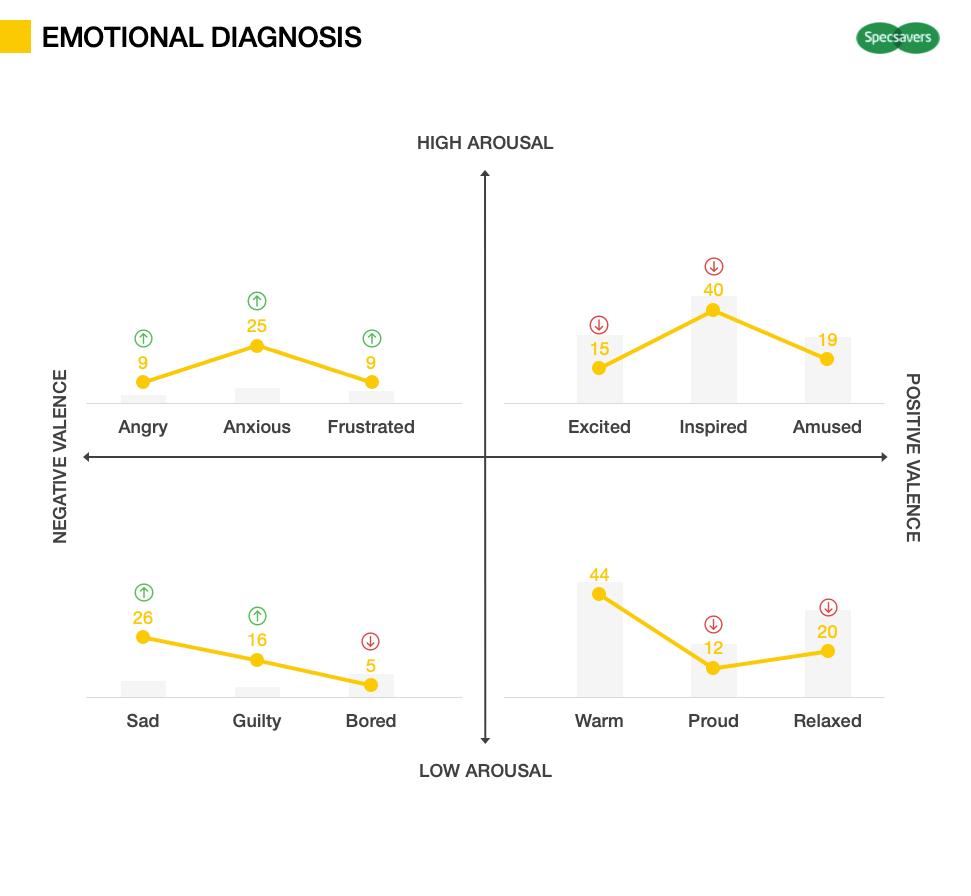 Advertising Testing metrics - Emotion diagnosis
