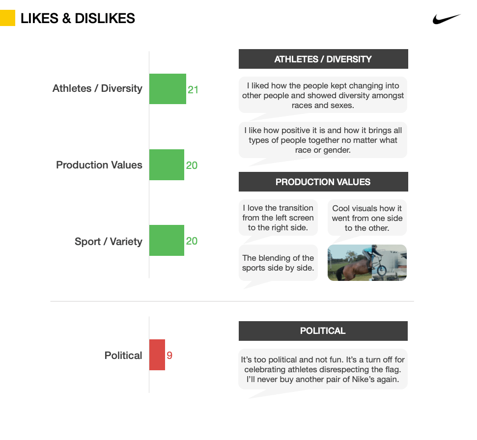 Advertising Testing metrics - Likes and Dislikes