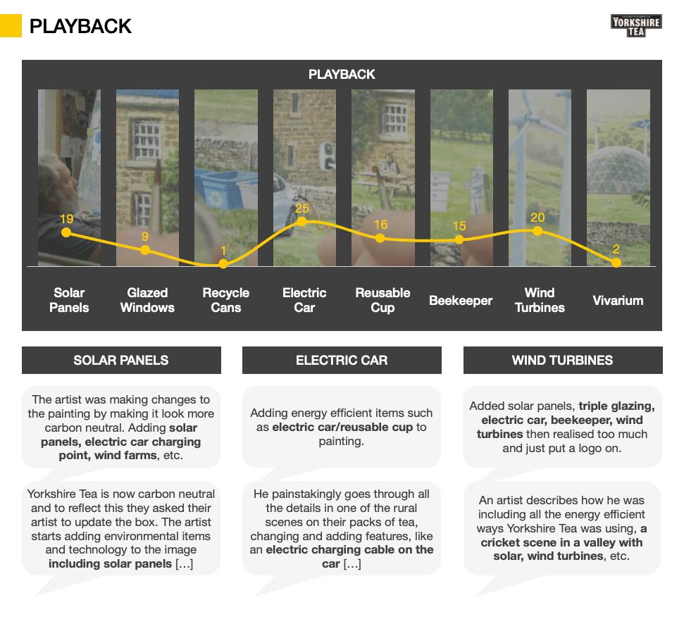 Advertising Testing metrics - Playback