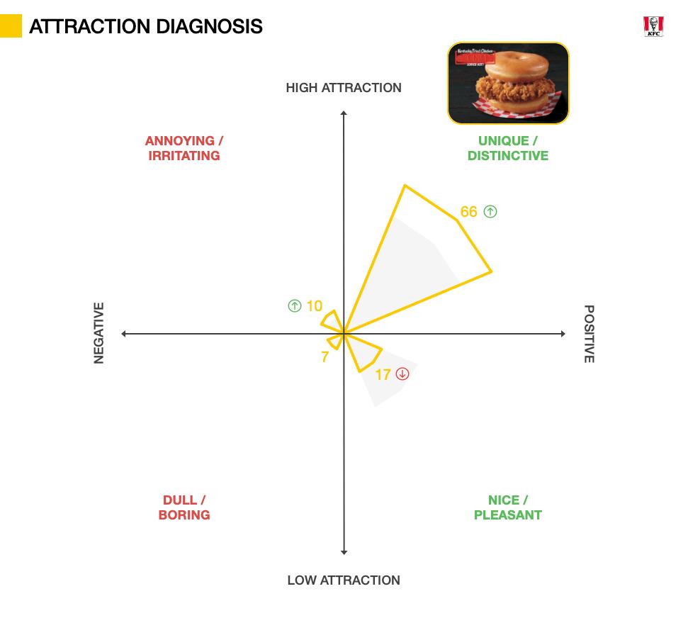 Innovation Testing metrics - Attraction Diagnosis