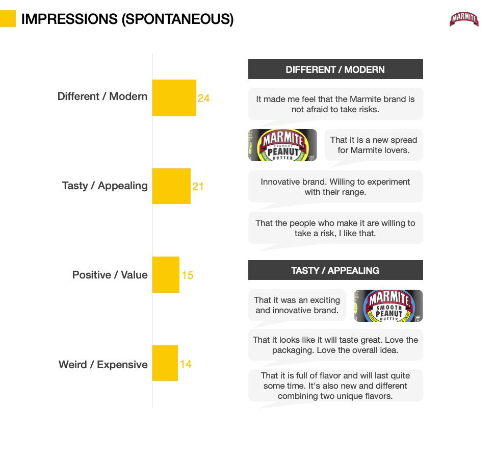 Innovation Testing metrics - Impressions (spontaneous)
