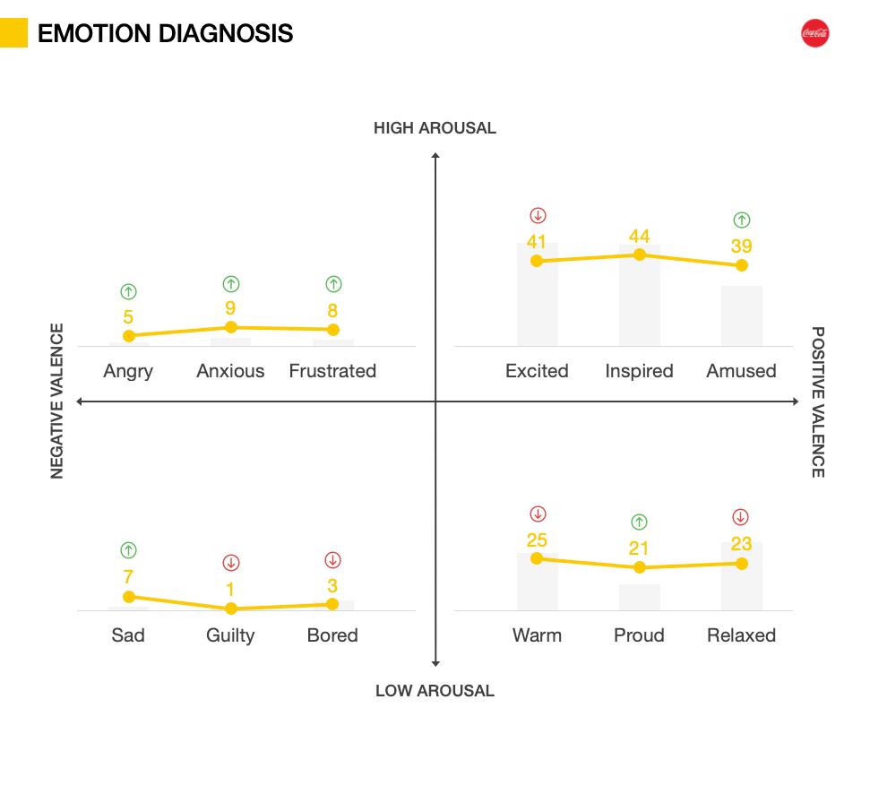 Innovation Testing metrics - Emotion Diagnosis