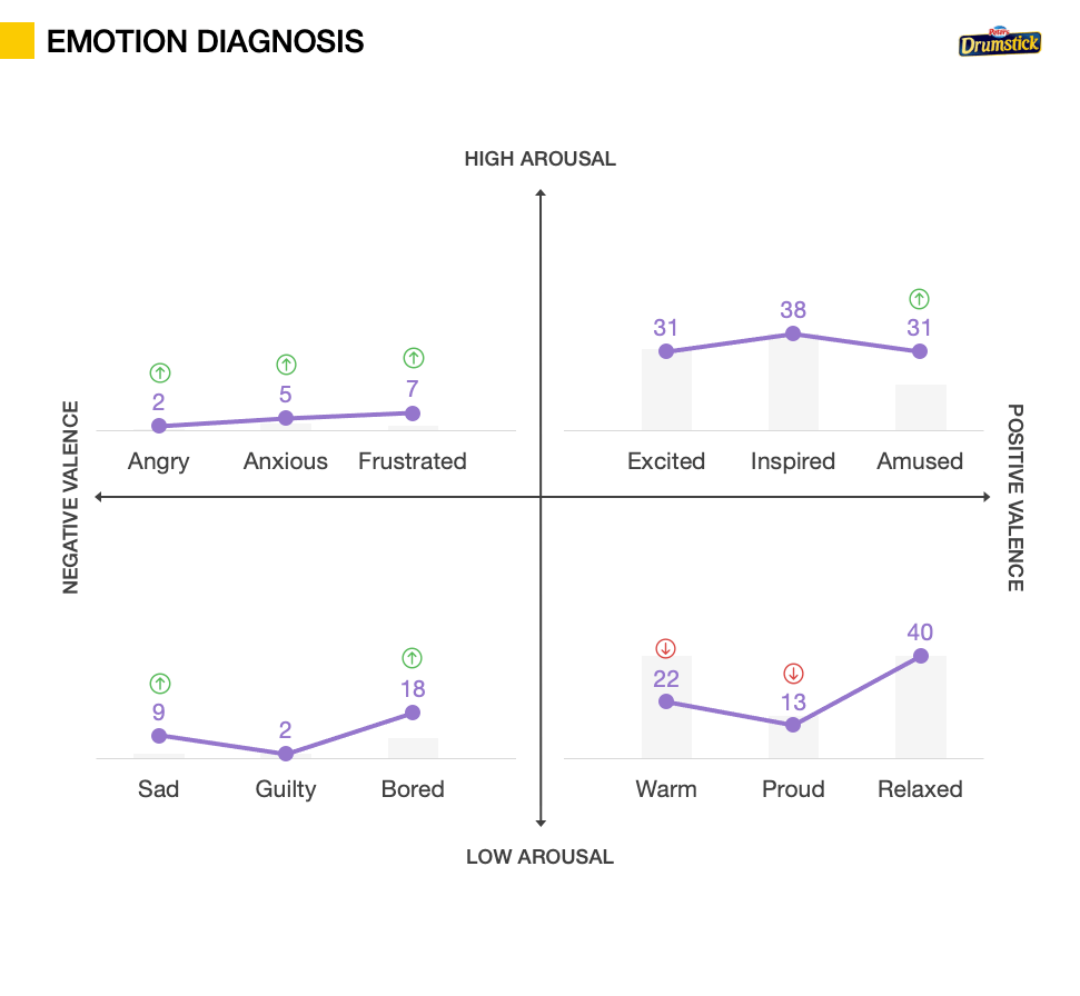 Packaging Testing metrics - Emotion Diagnosis