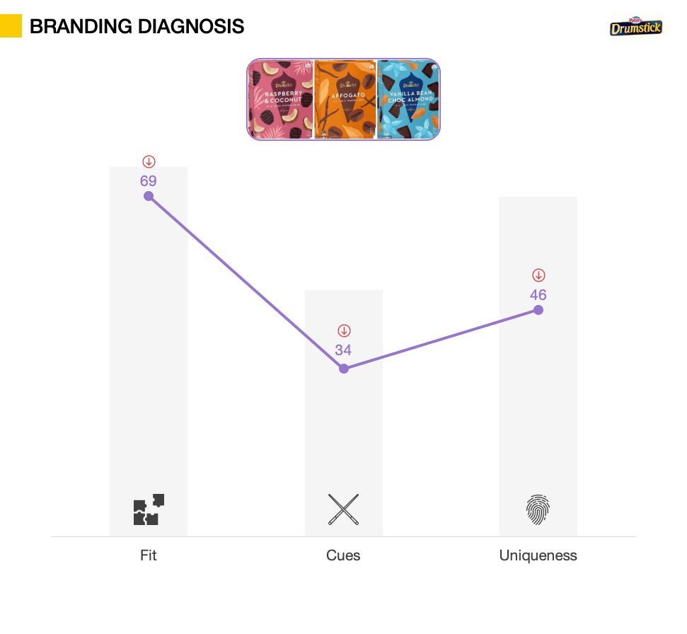 Packaging Testing metrics - Branding Diagnosis
