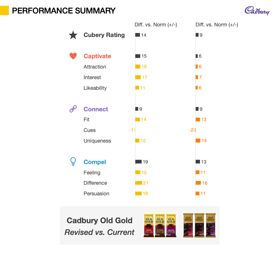 Packaging Testing metrics - Performance Summary