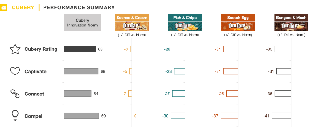 British Tim Tam Flavours Innovation Testing Results