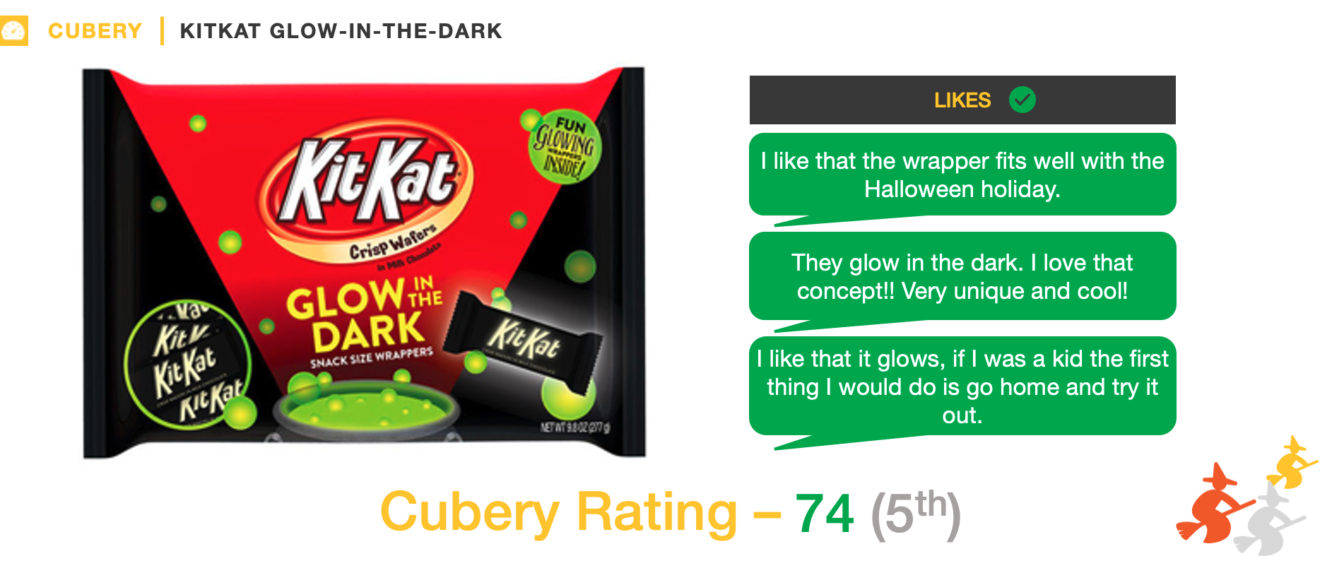 Halloween Candy - New Product Innovation Testing - Kit Kat