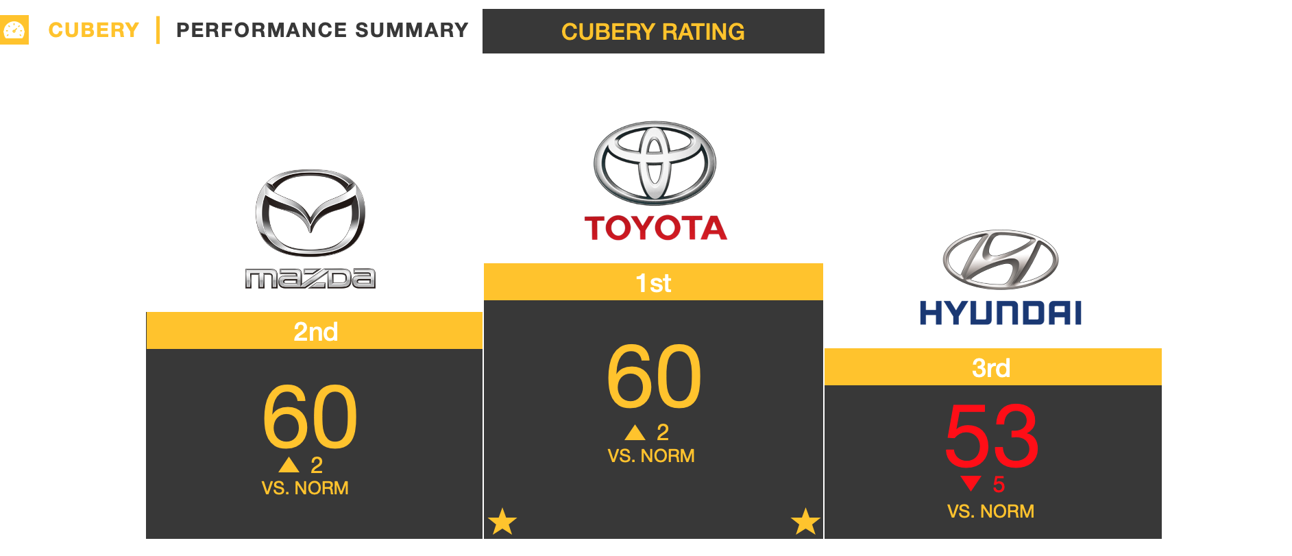 Ad Testing - SUV Automotive Advertising Australia - Toyota, Mazda and Hyundai results