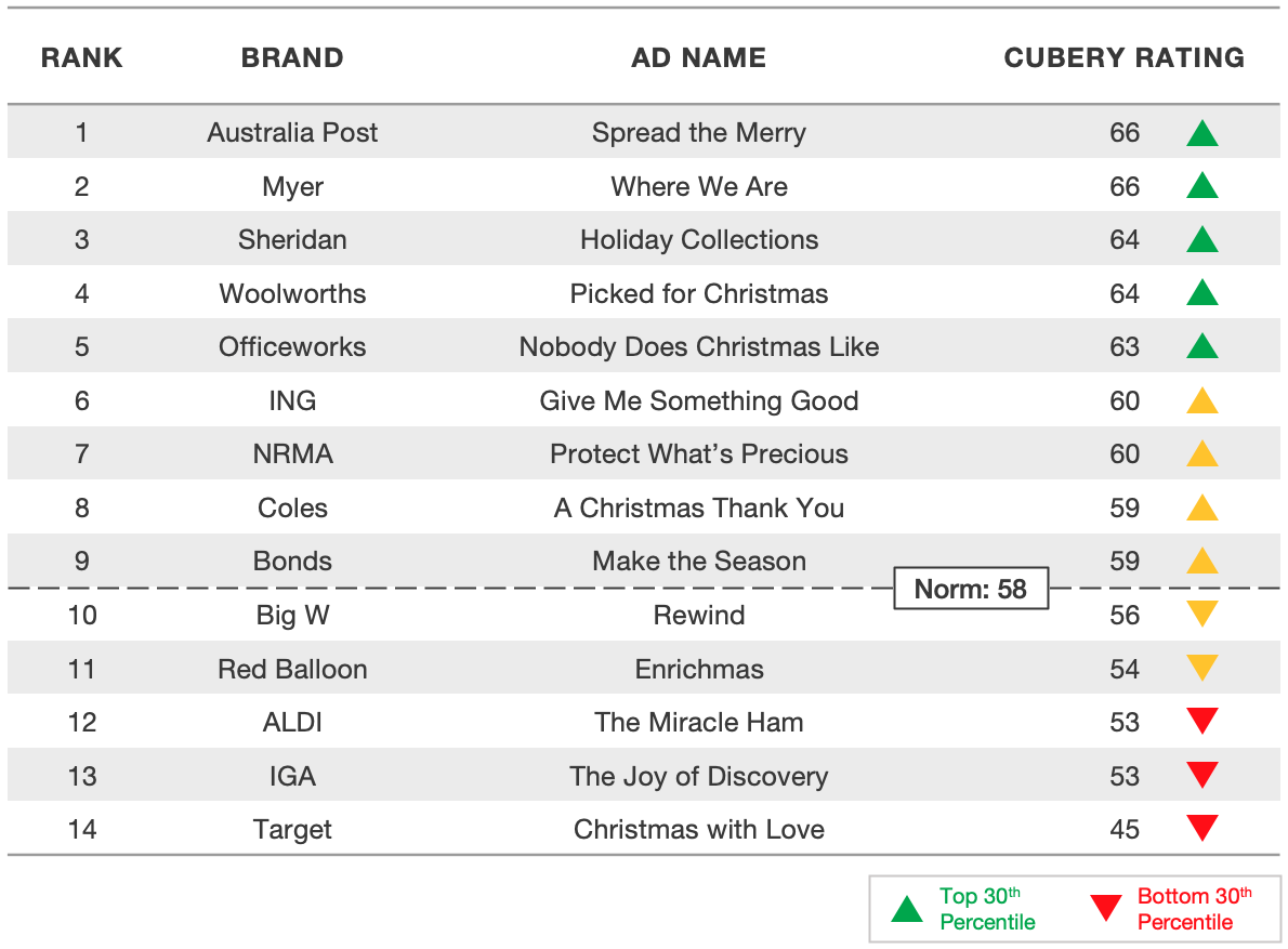 Advertising Testing - Christmas Ads Australia - 2019 Results