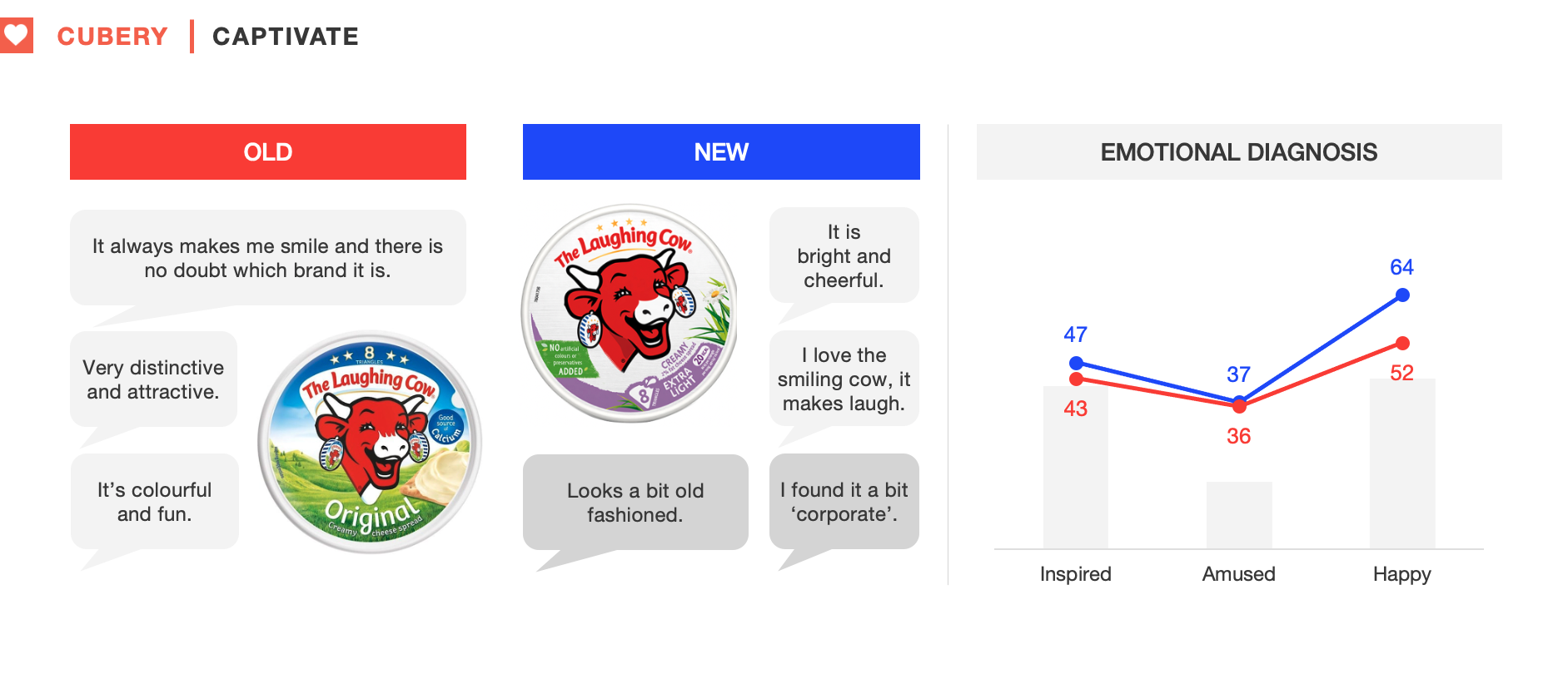 The Laughing Cow Packaging Testing - Captivate Results