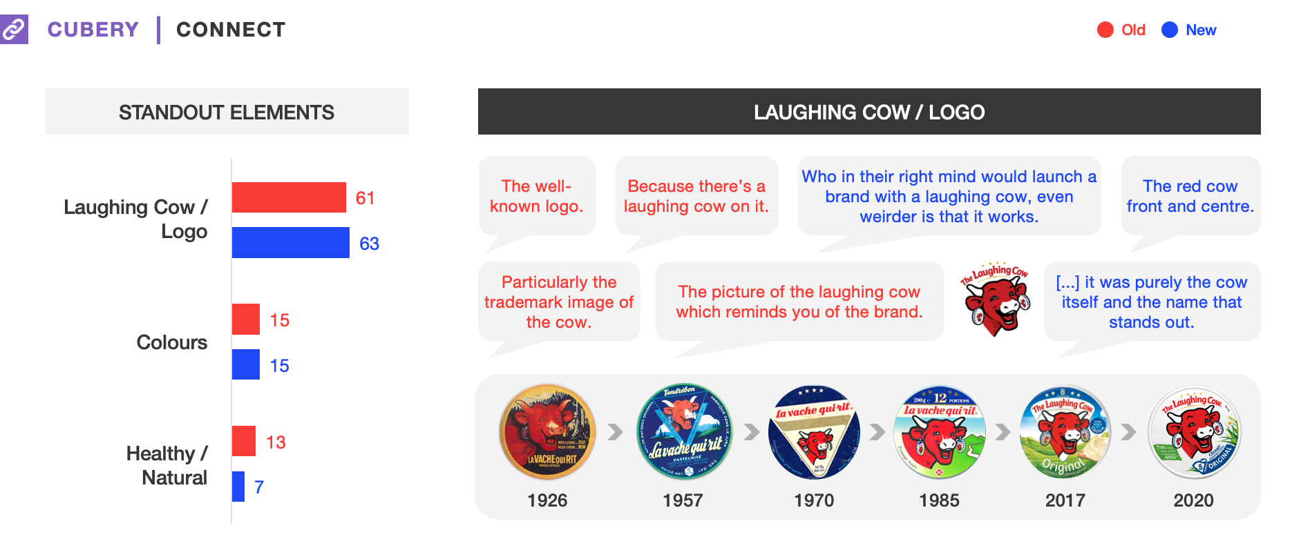 The Laughing Cow Packaging Testing - Connect Results