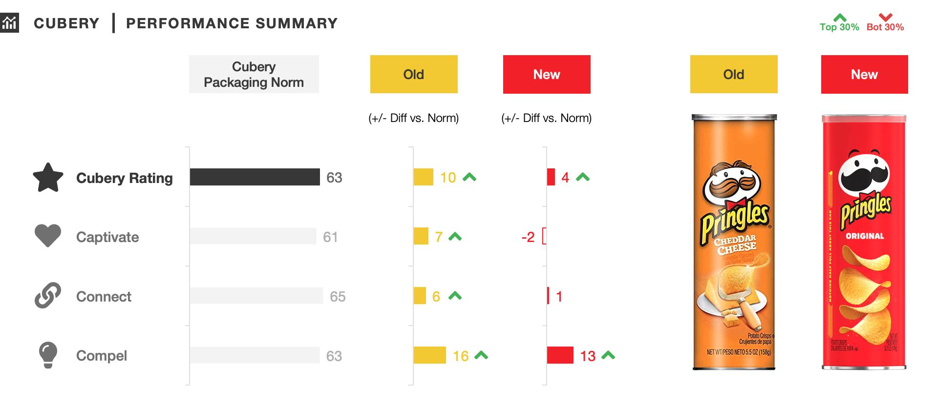 Pringles revamped Packaging Testing - Performance Summary - Cubery