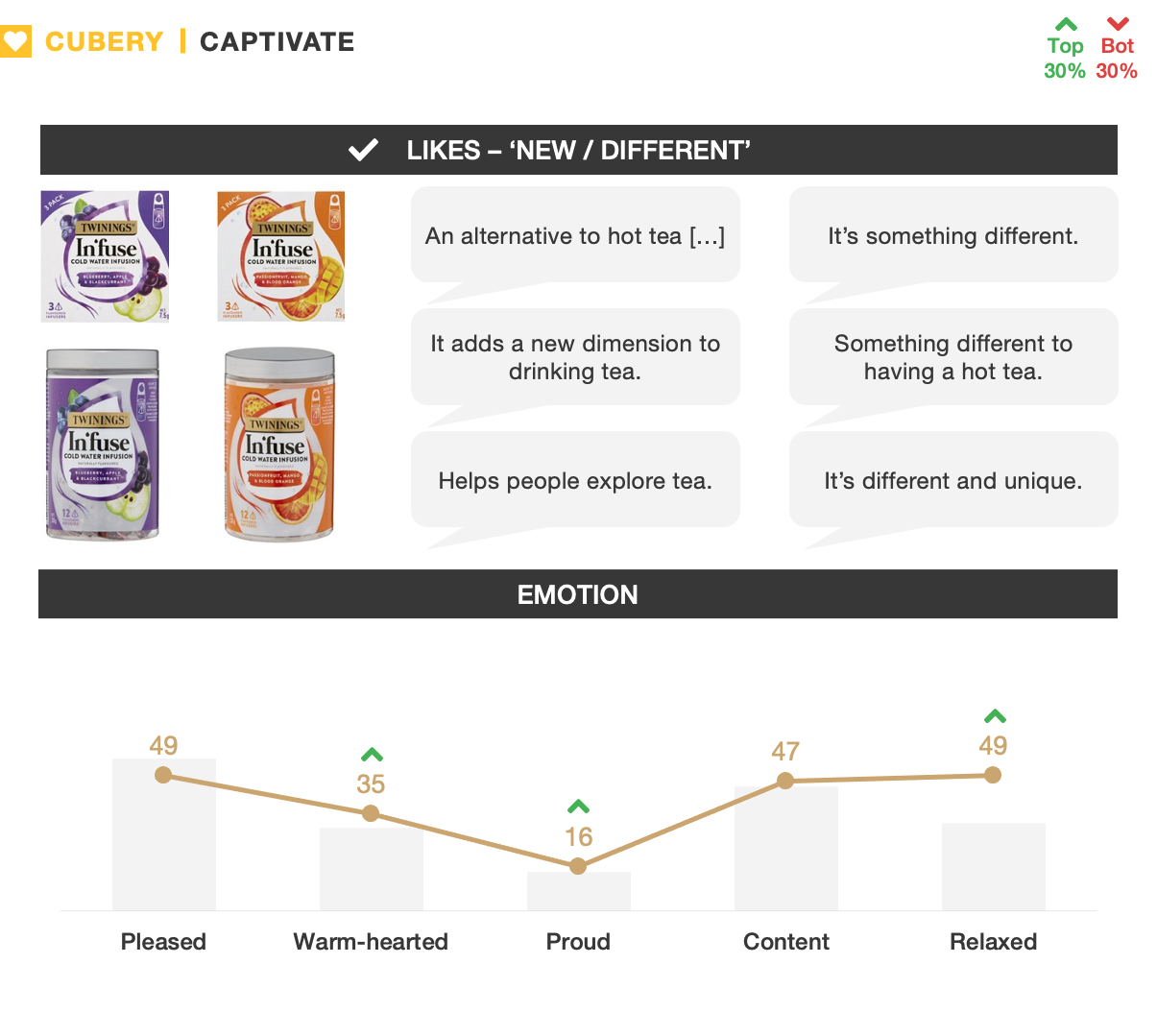 Twinings In'fuse Tea - New Product Innovation - Captivate