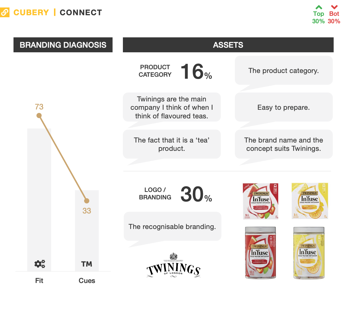 Twinings In'fuse Tea - Innovation Testing - Connect