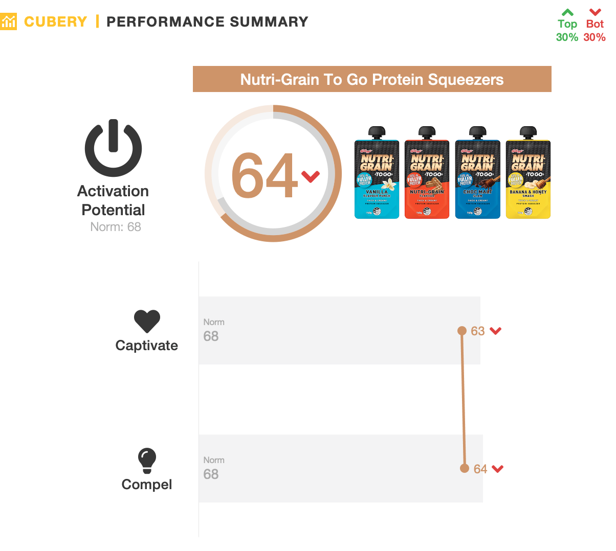 Nutri-Grain Protein Squeezer - Product Innovation - Performance Summary