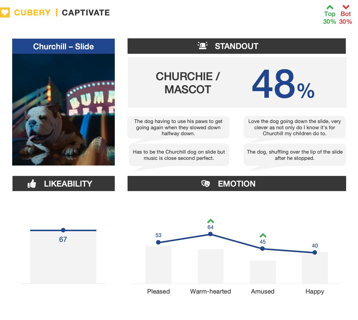 Churchill Ad Testing - Slide - Captivate Metrics