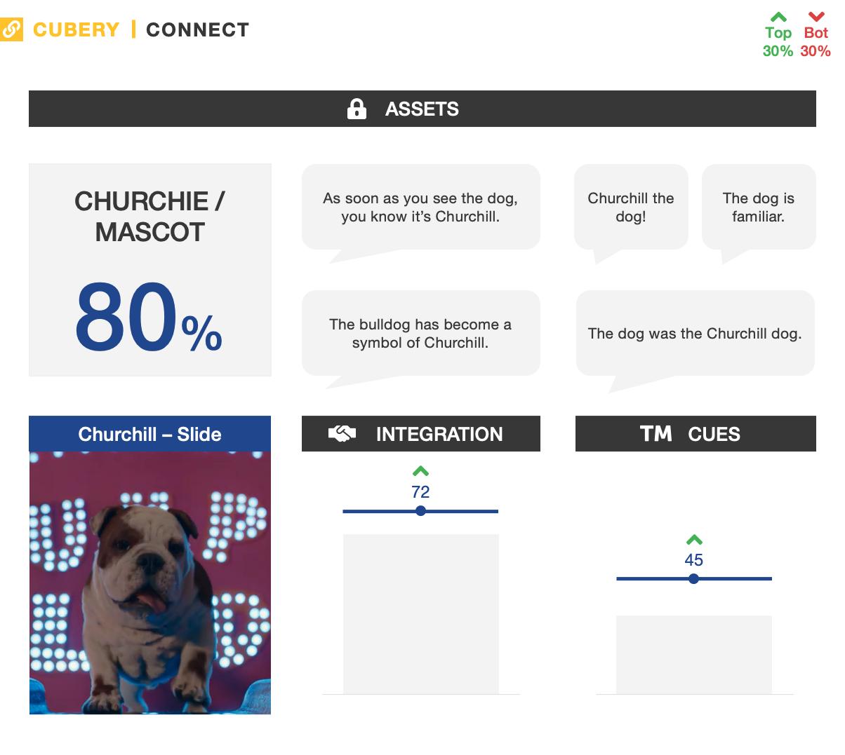Churchill Advertising Testing - Slide - Connect Metrics