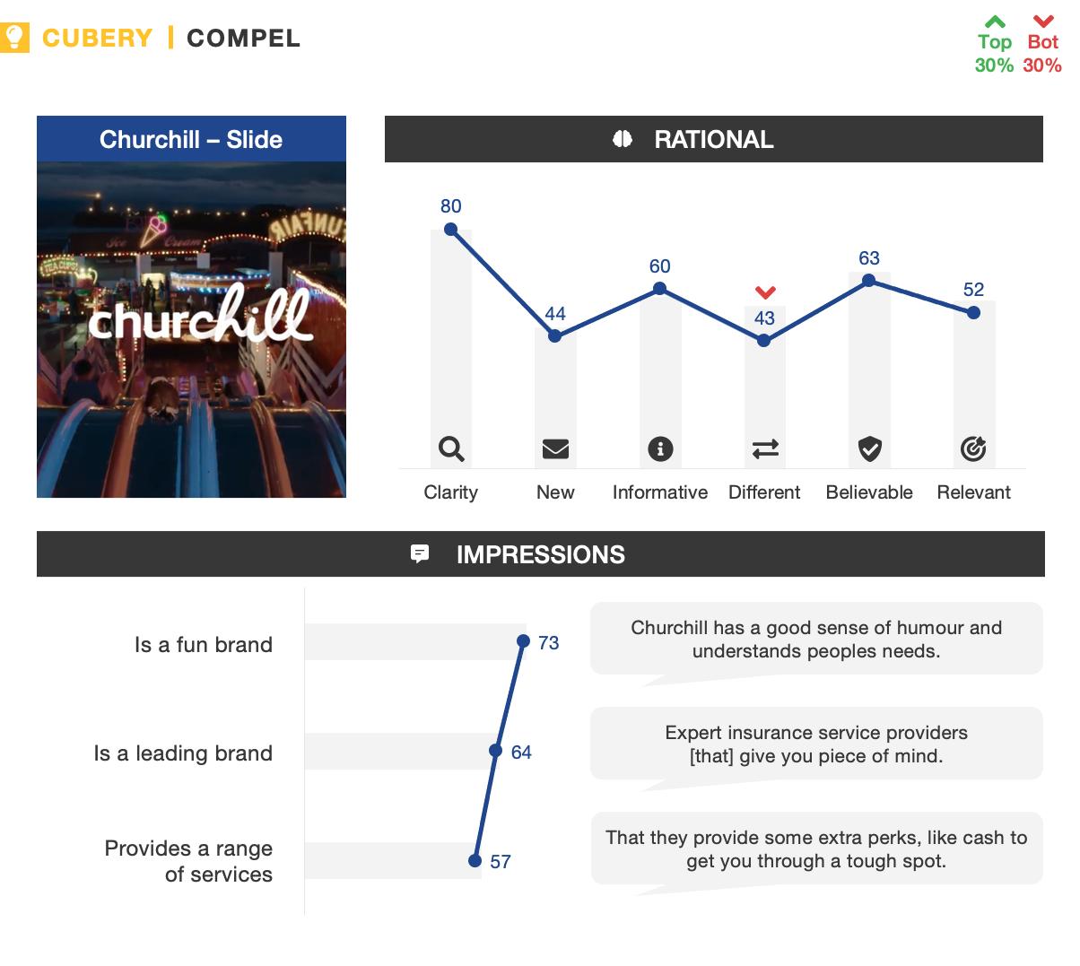 Churchill Ad Testing - Slide - Compel Metrics