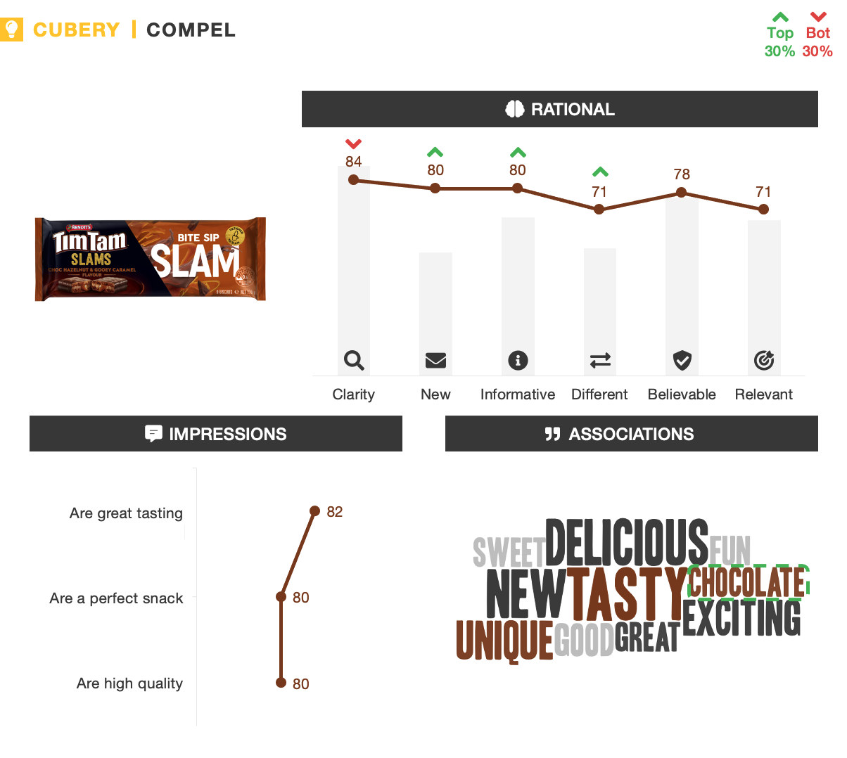 Tim Tam Slams - New Product Packaging Testing - Compel