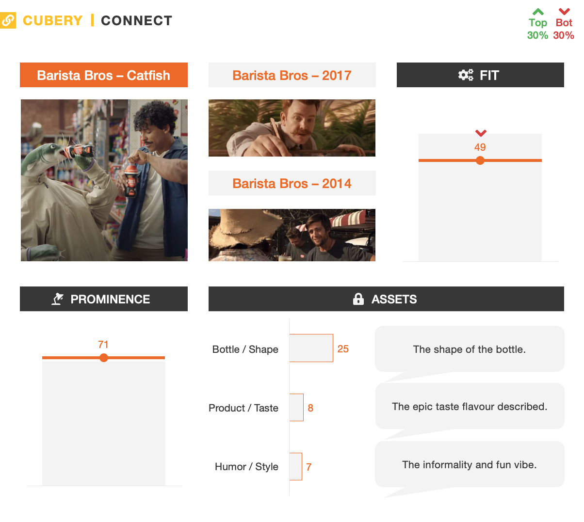 Barista Bros Catfish - Advertising Testing - Connect