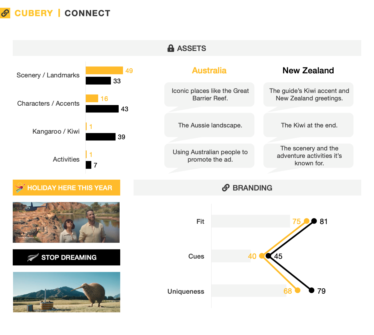 Tourism Australia vs. Tourism New Zealand - Ad Testing - Connect