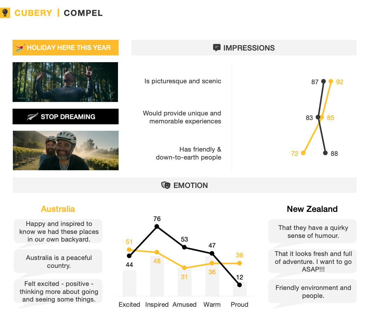 Tourism Australia vs. Tourism New Zealand - Advertising Effectiveness - Compel