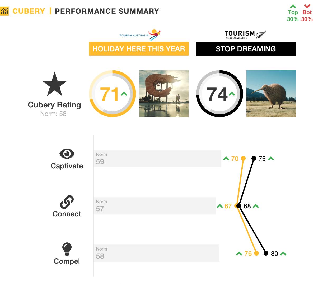 Tourism Australia vs. Tourism New Zealand - Ad Testing - Performance Summary