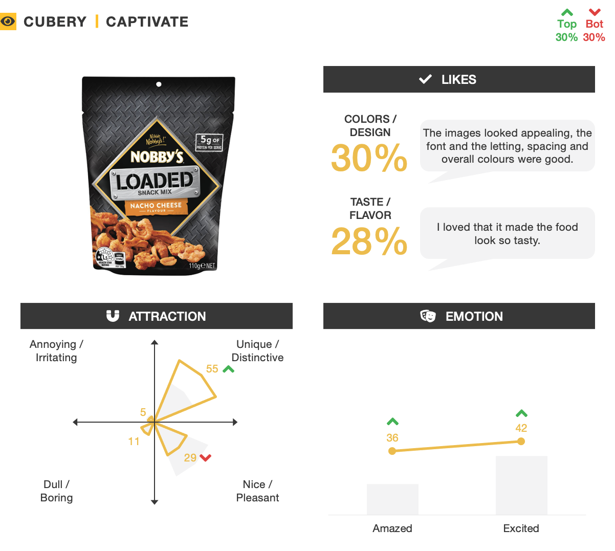 Nobby's Loaded Snack Mix - Pack Testing - Captivate