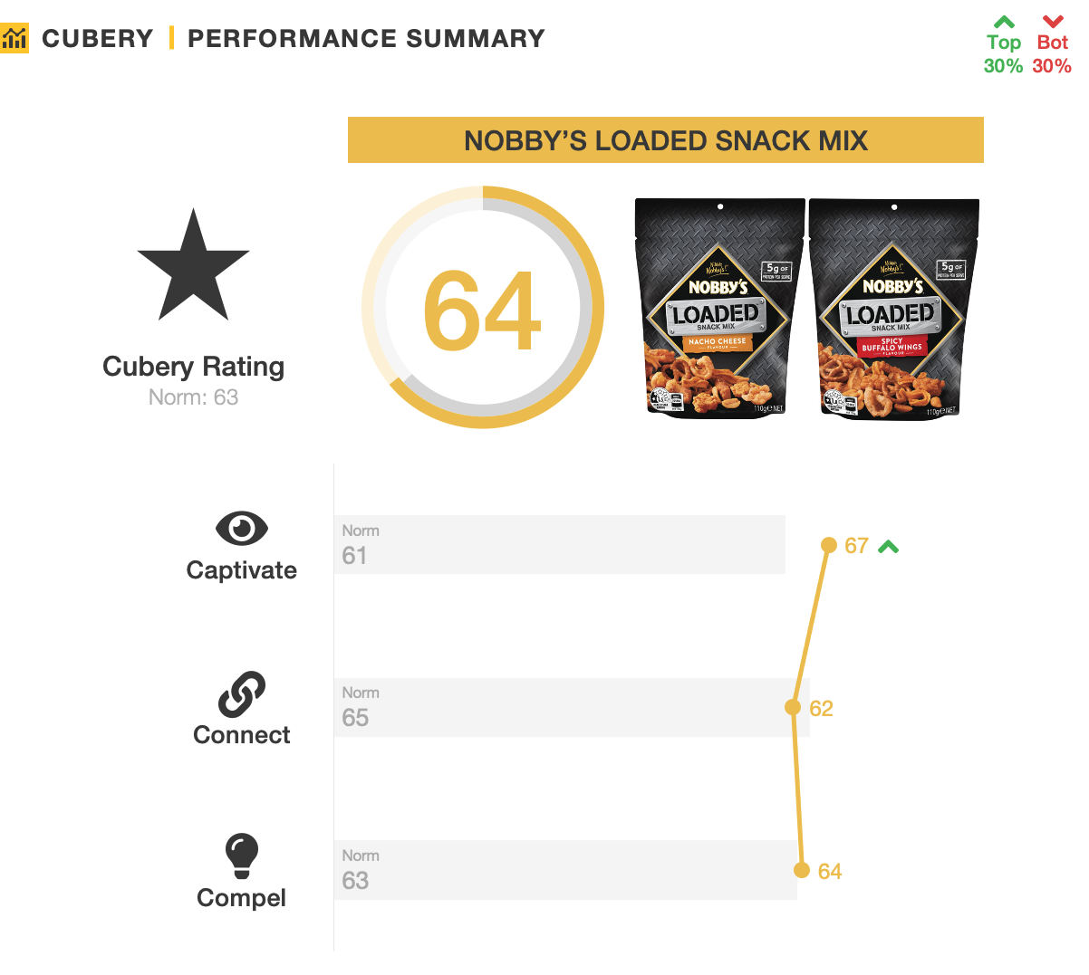 Nobby's Loaded Nut Mix - Pack Testing -  Performance Summary