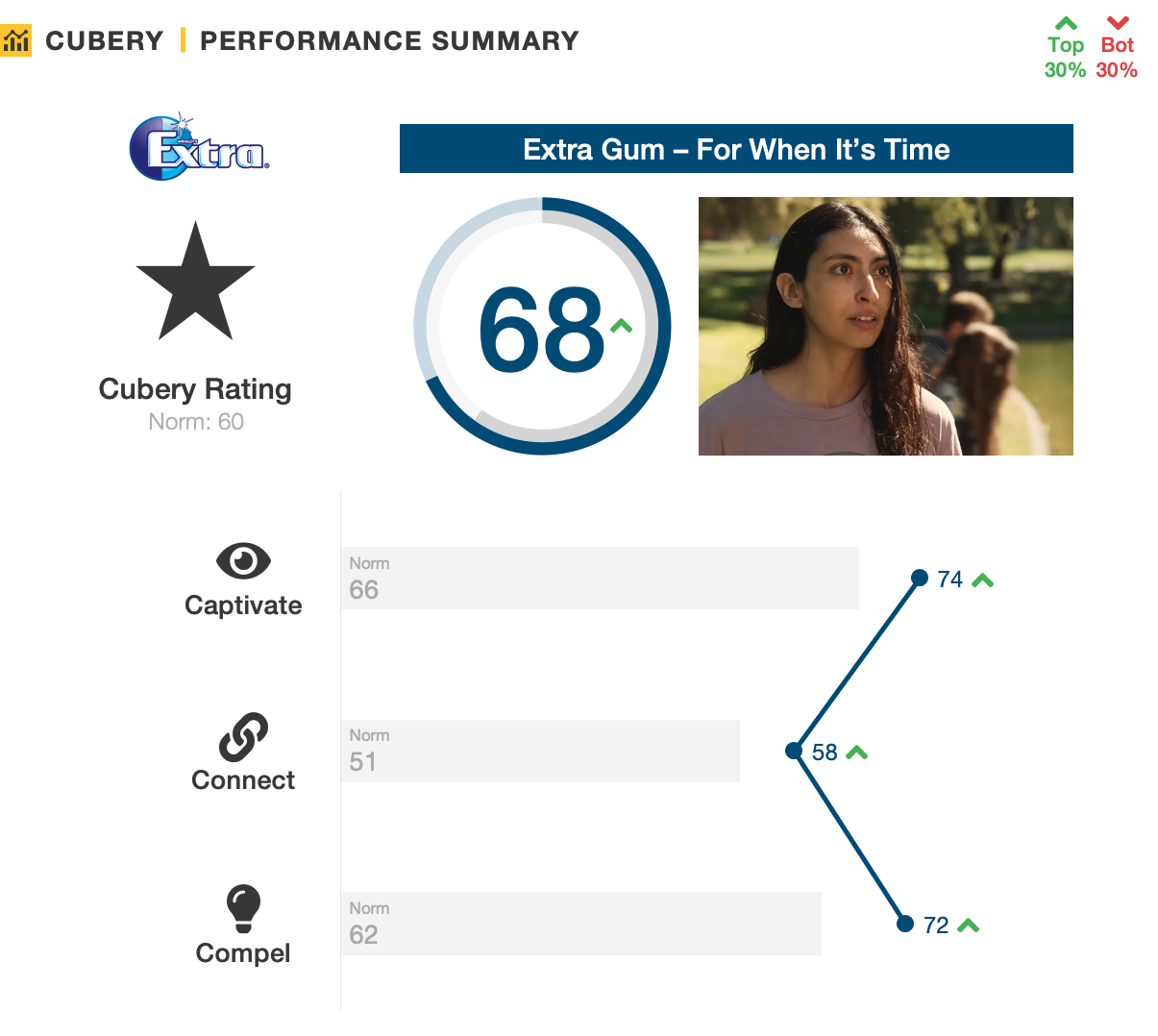 Wrigley's Extra - Ad Testing Post-Covid Lockdown - Performance Summary