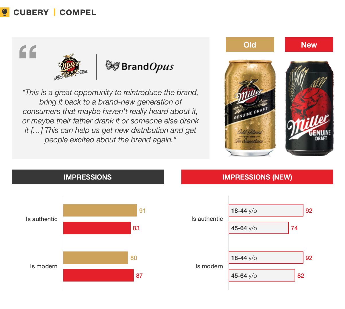 Miller Genuine Pack Testing Research- Compel