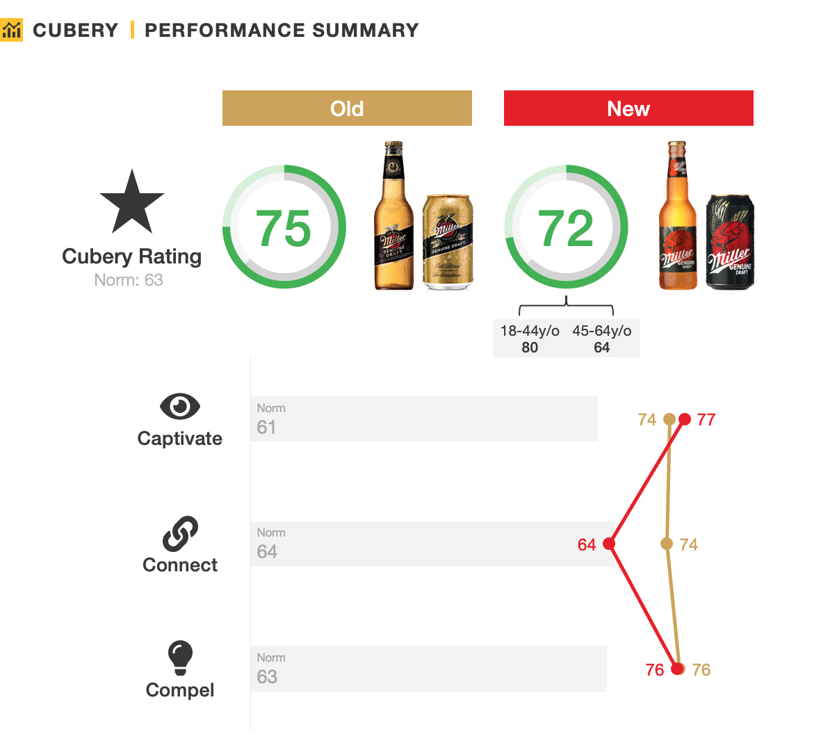 Miller Genuine Packaging Testing Research- Performance Summary