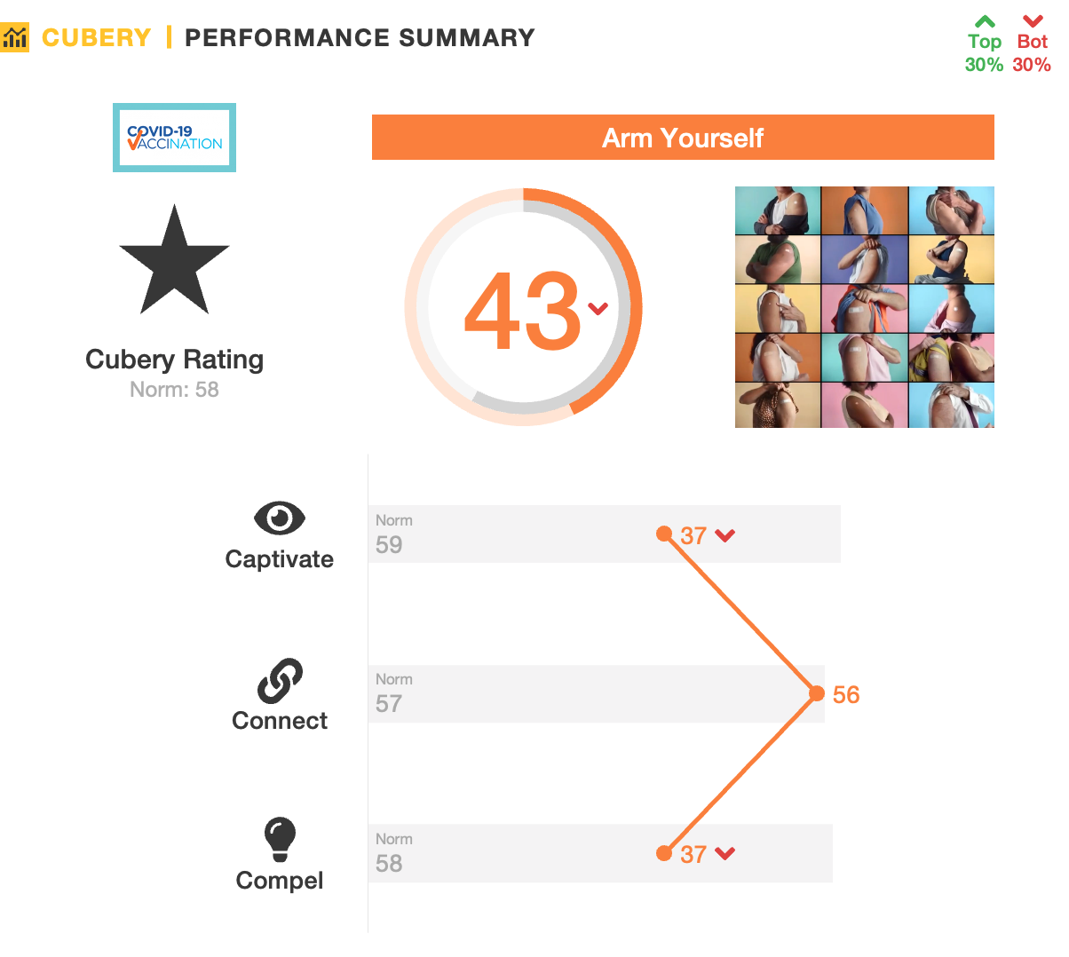 Government Covid Advertising - Cubery Ad Testing - Performance Summary