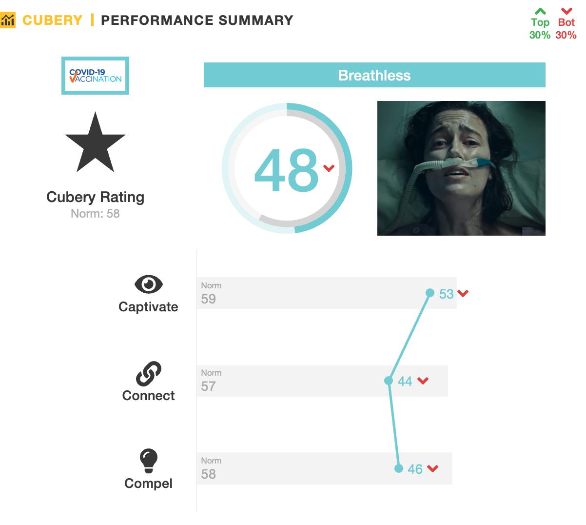 Australian Covid Ad 'Breathless' - Advertising Testing Cubery - Performance Summary