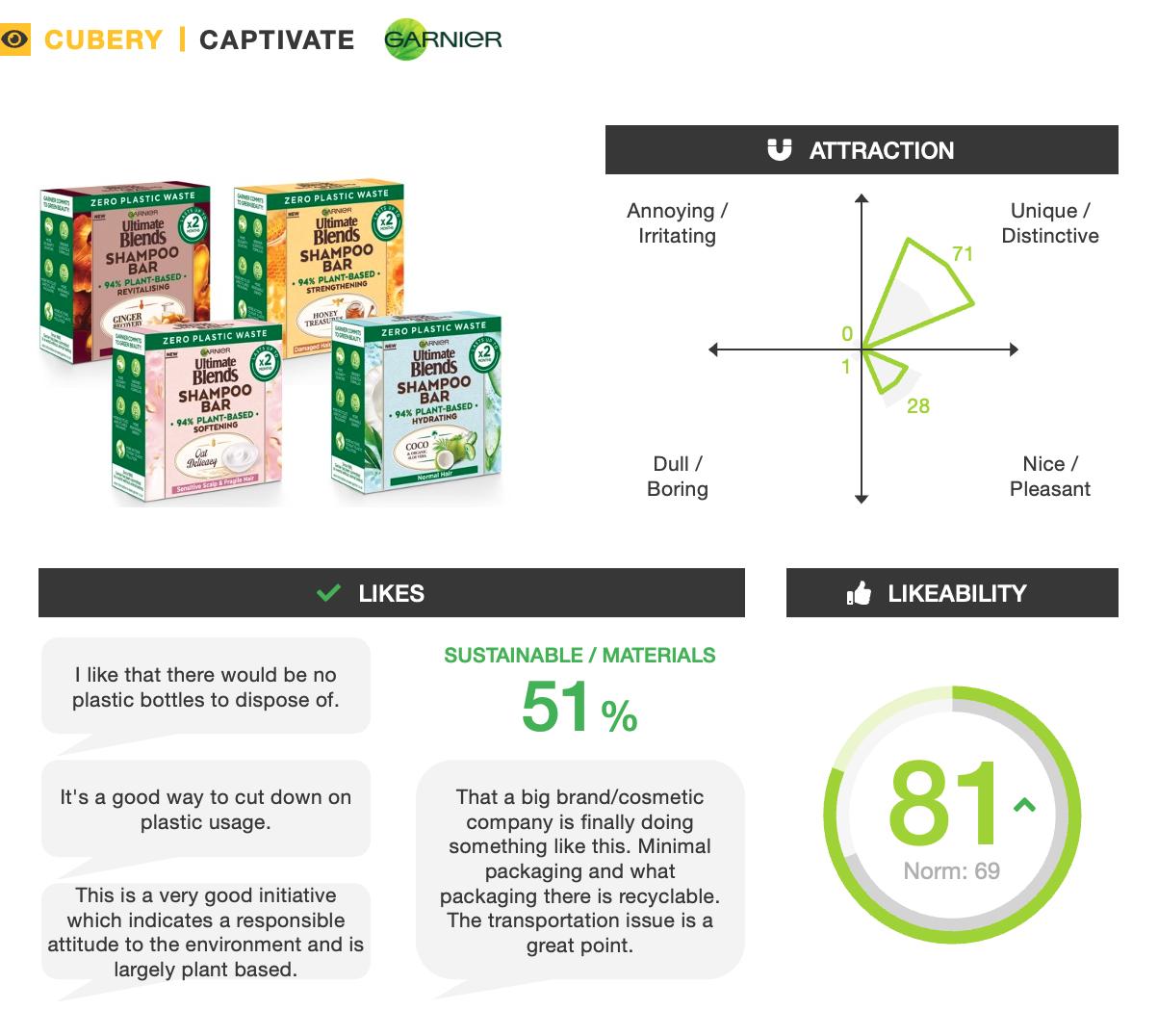 L'Oreal Garnier Eco Shampoo Bars - New Product Innovation - Captivate