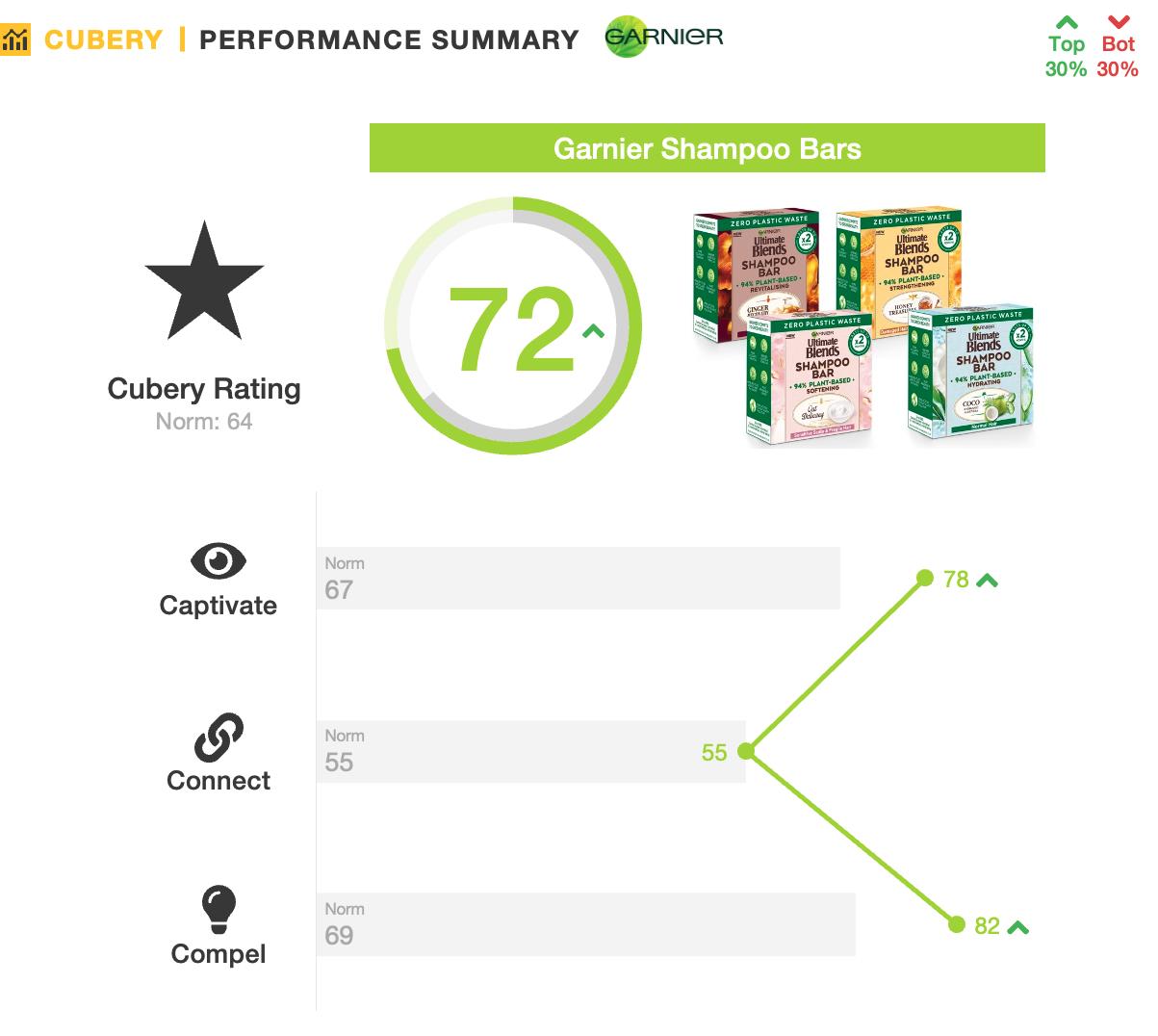 Garnier Ultimate Blends Shampoo Bar - New Product Testing - Performance Summary