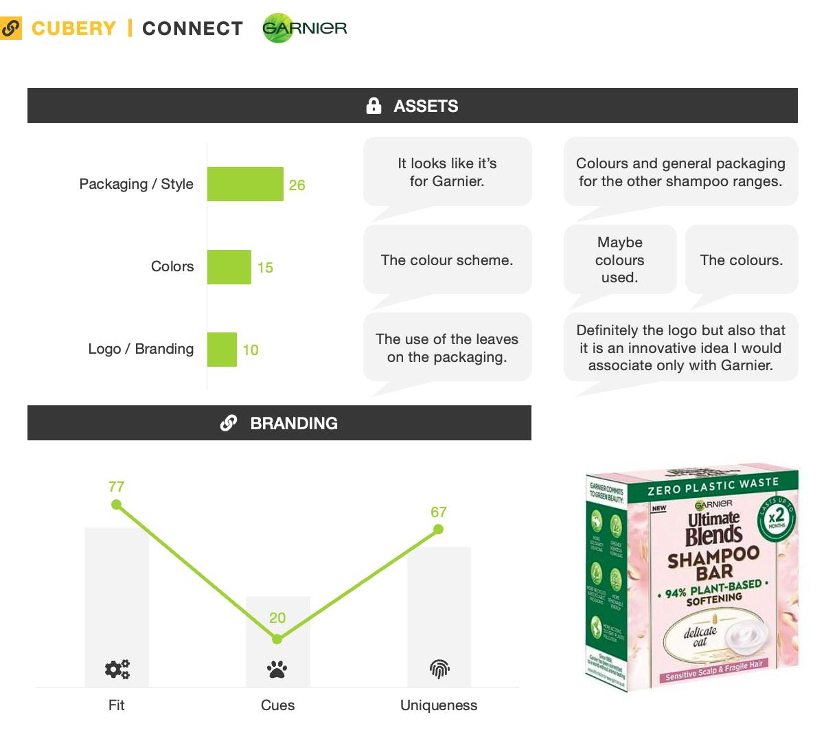 Garnier Eco Shampoo Bars - Innovation Testing - Connect