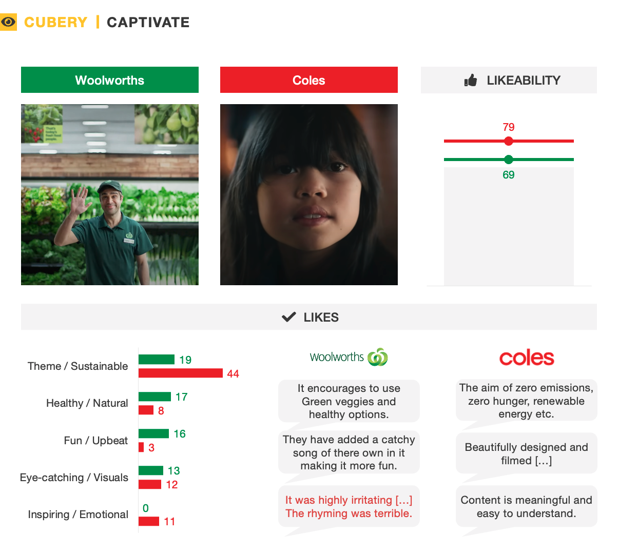 Coles and Woolworths Sustainability Ad Testing - Captivate