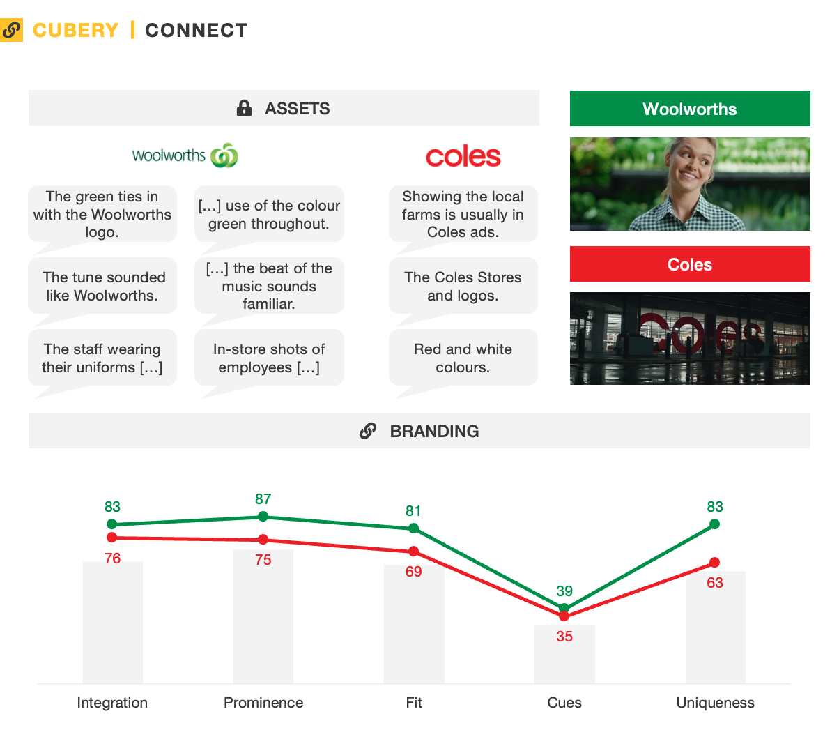 Coles and Woolies Sustainability Green Ad Effectiveness - Captivate