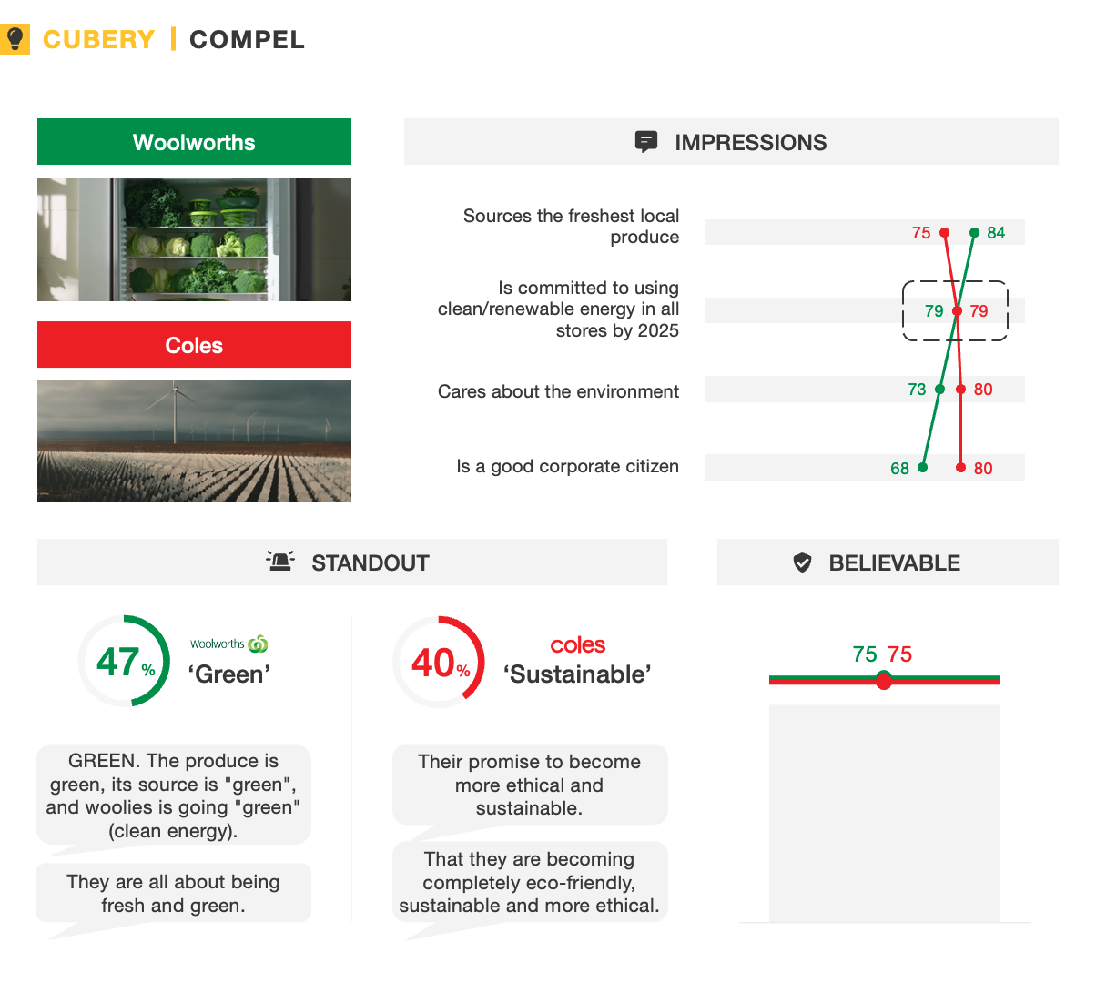 Woolworths and Coles Sustainability Advertising Testing - Compel